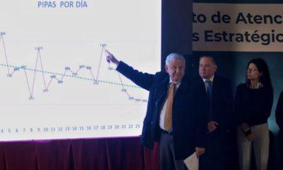 AMLO señala las gráficas sobre pipas respecto a producción de Pemex