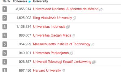 UNAM, líder mundial en Twitter con 3 millones de seguidores