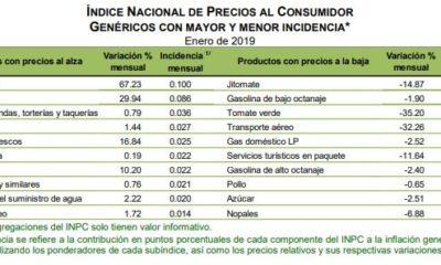 inflación, chile serrano, cebolla, amlo, plátano, taza anual, la más alta del añoinflación, chile serrano, cebolla, amlo, plátano, taza anual, la más alta del año