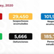 Suman 5 mil 666 decesos por Covid-19 en México